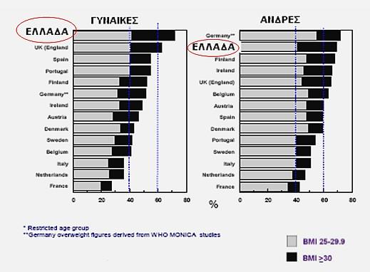 η παχυσαρκία στην Ελλάδα